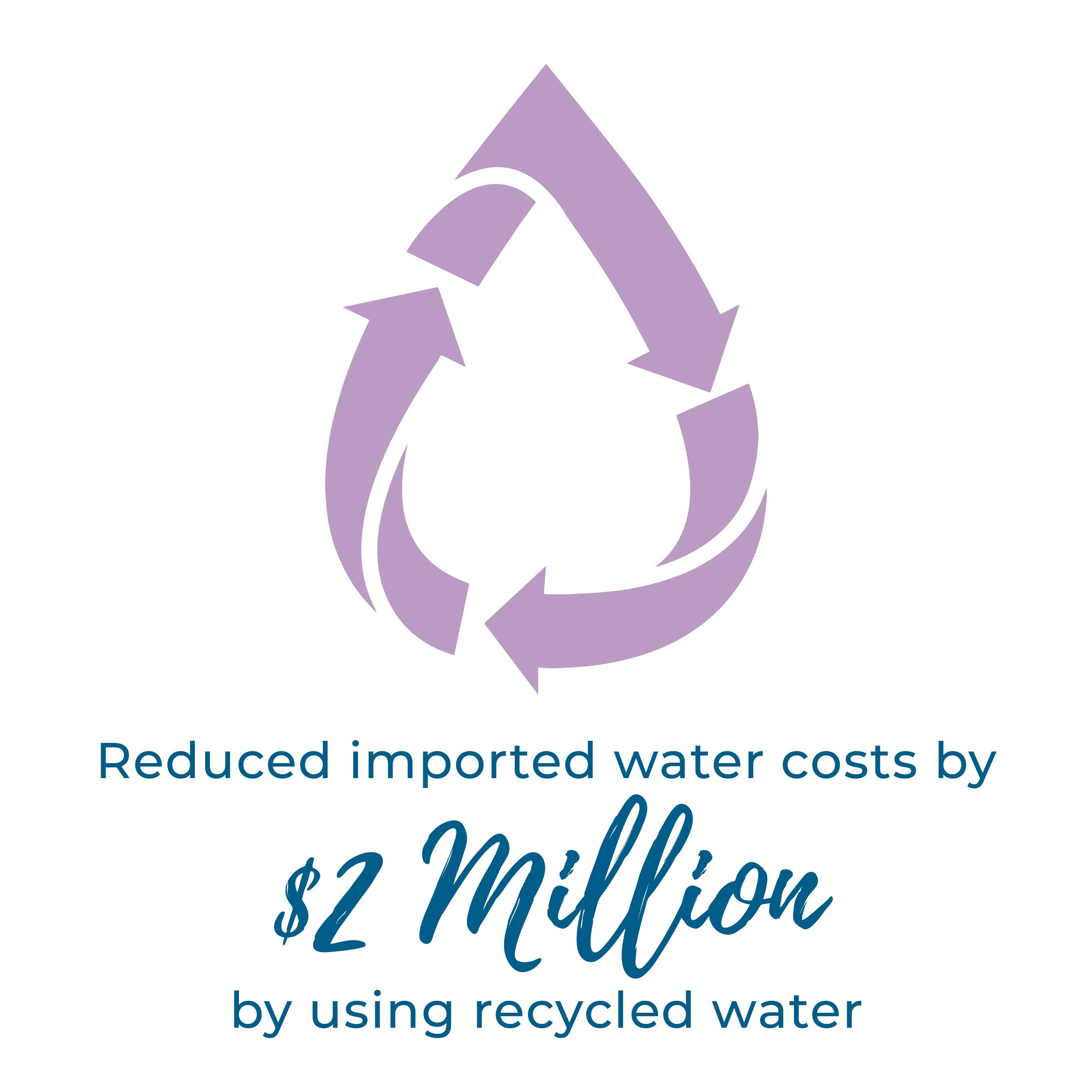 Reduced imported water costs by $2 million by using recycled water
